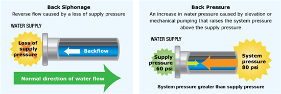 Back siphonage (left), is reverse flow caused by a loss of supply pressure. Back pressure (right) is an increase in water pressure caused by elevation or mechanical pumping that raises the system pressure above the supply pressure.